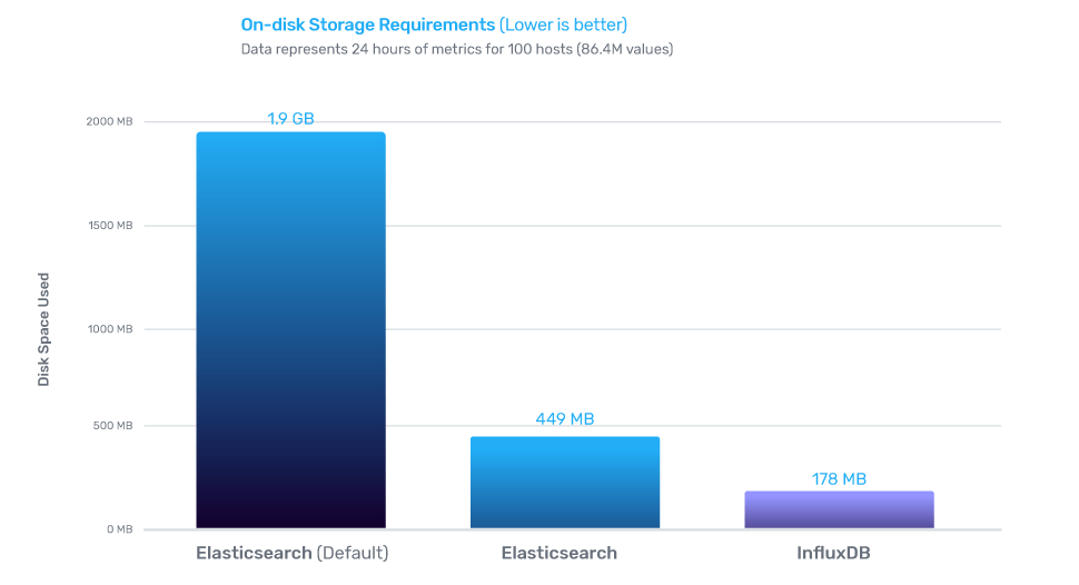 influxdb vs elasticsearch - storage