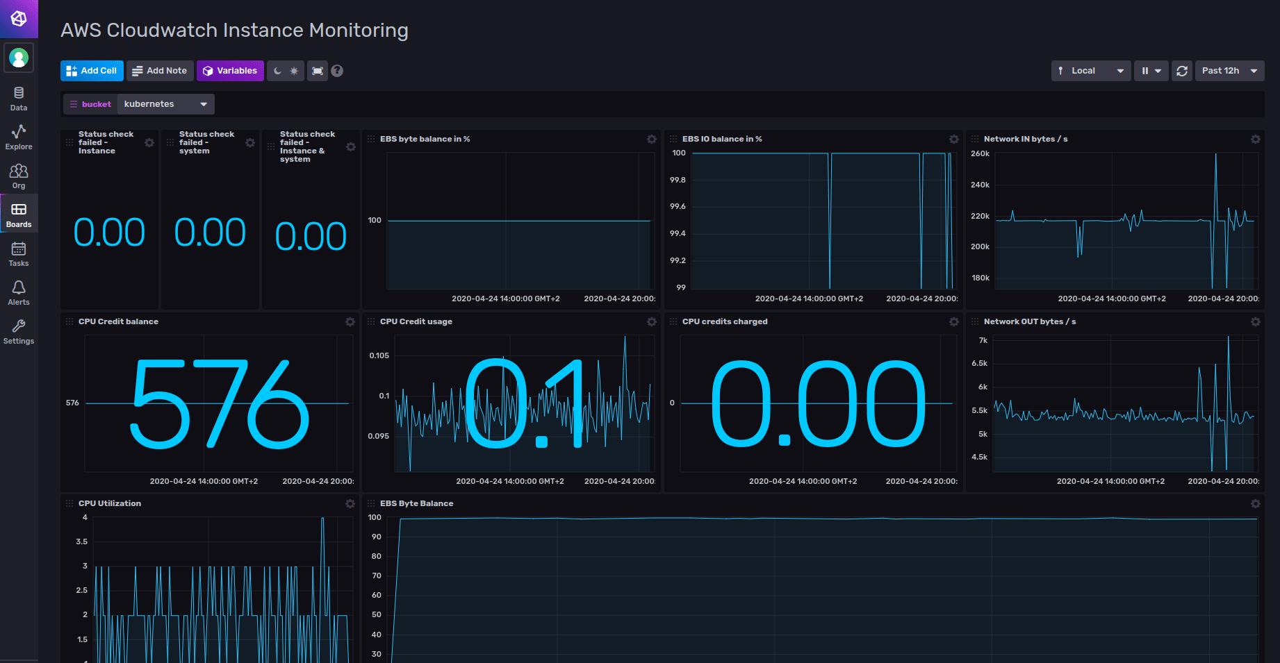 AWS Cloudwatch Instance Monitoring Dashboard