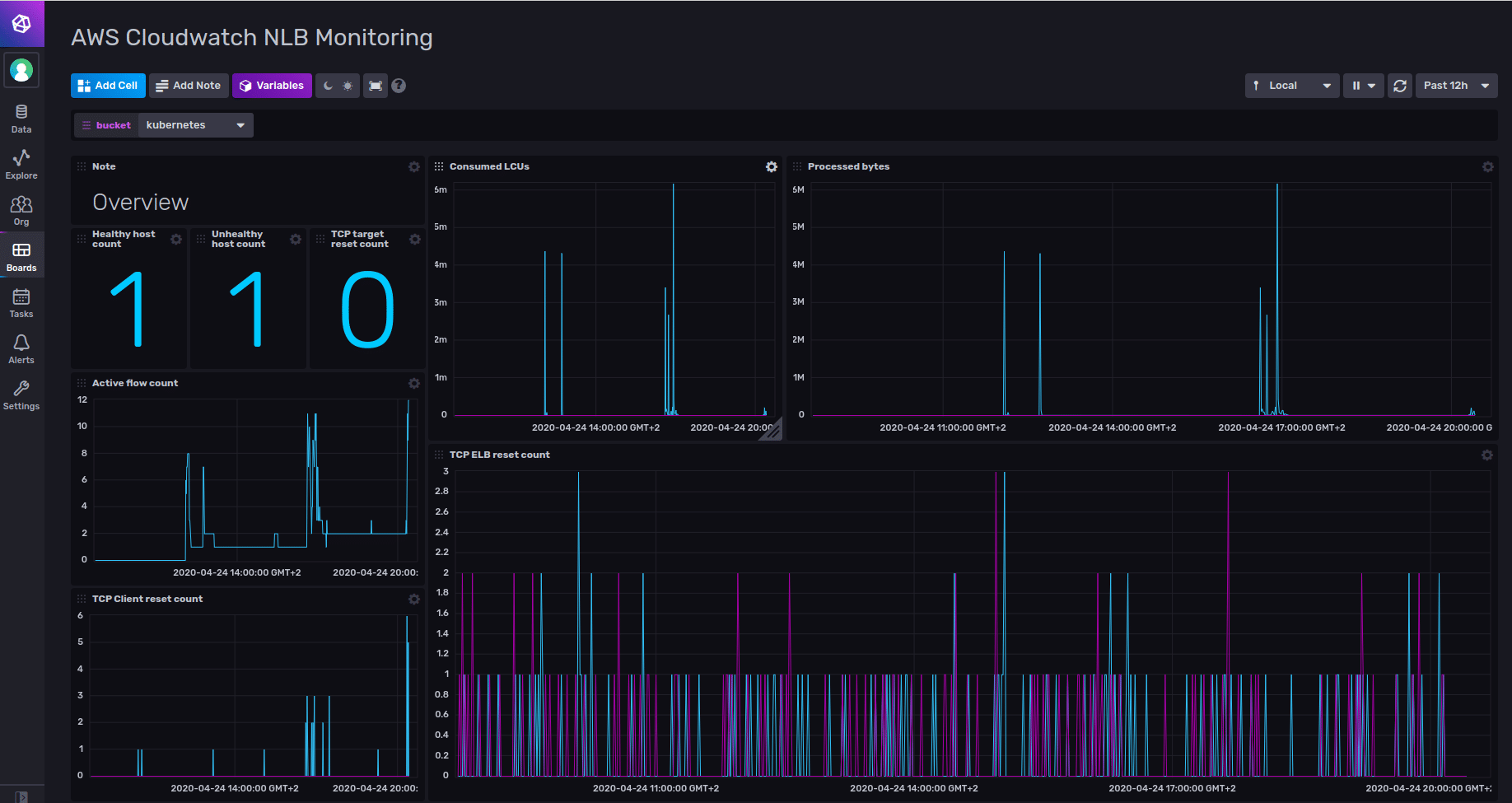 AWS Cloudwatch Network Load Balancer Monitoring Dashboard