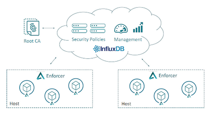 InfluxDB monitors and records Aporeto's time-stamped security events