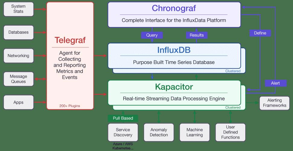 InfluxData Architecture