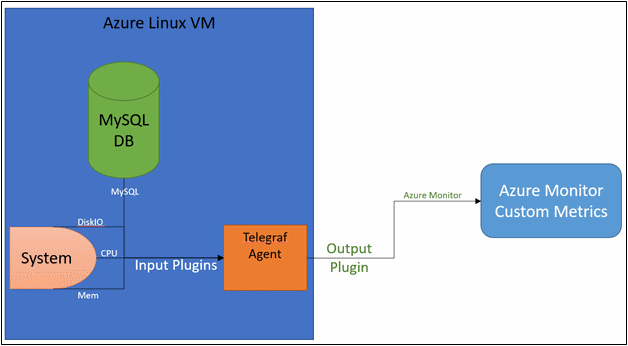 Azure Linux VM