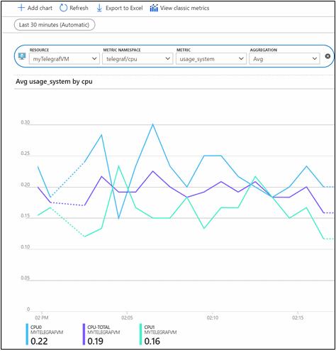 Azure metric-chart