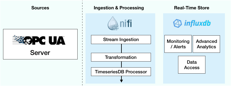 Building a Data Stream for IoT with NiFi and InfluxDB