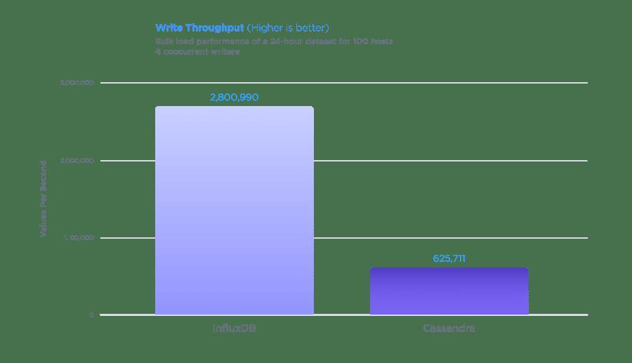 Cassandra-Write-Throughput