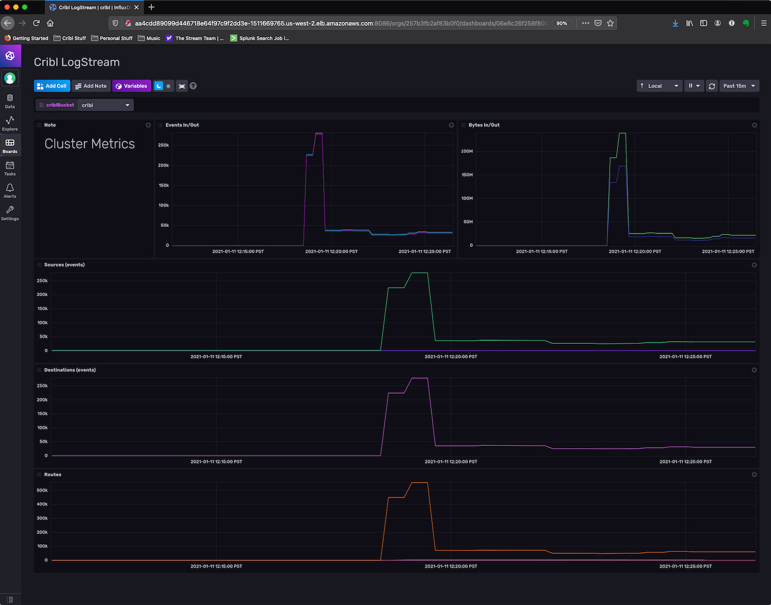 Cribl LogStream Monitoring Dashboard