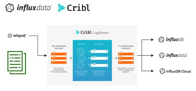 Cribl-integration
