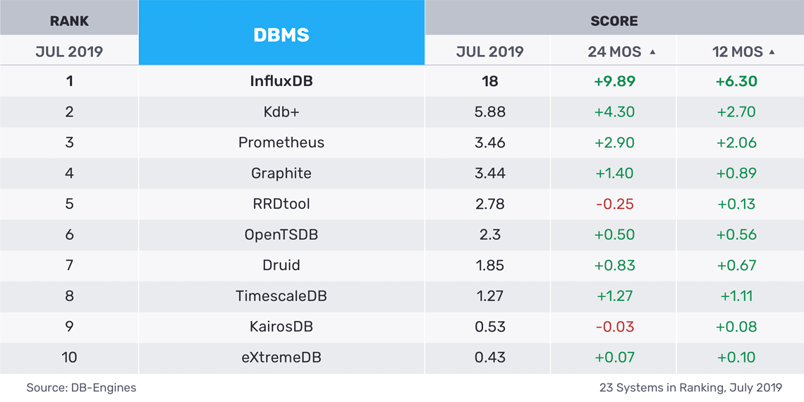 independent comparison of InfluxDB to other TSDBs, including OpenTSDB and Prometheus