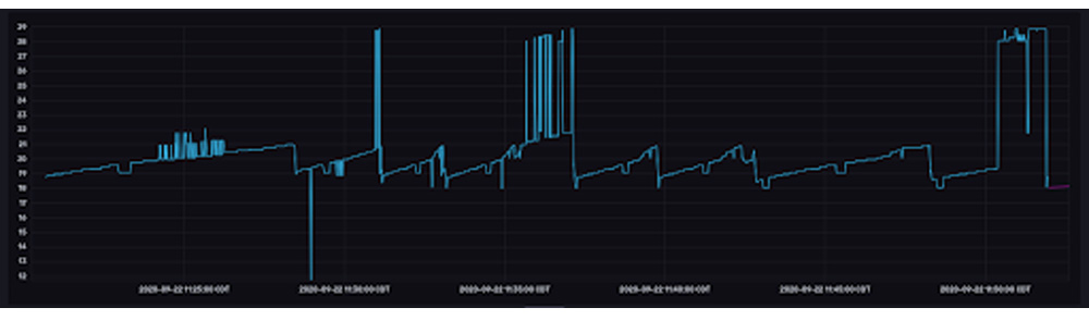 Data from Luke's beer, haze_v5 visualized in the InfluxDB UI