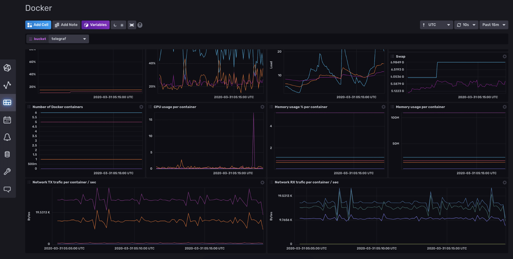Docker Monitoring Dashboard