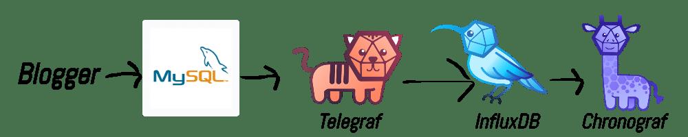 Blogger → MySQL → Telegraf → InfluxDB → Chronograf
