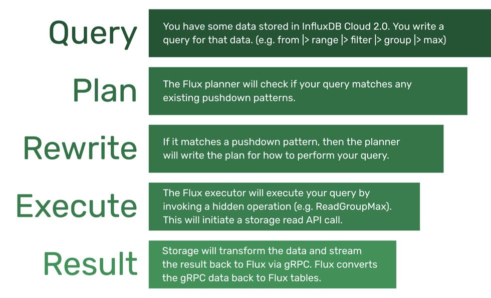 How Flux executes a query
