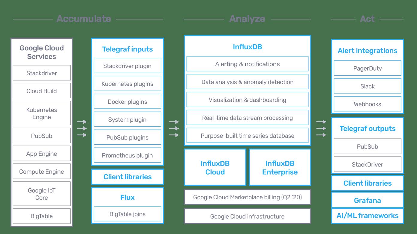 Google Cloud Marketecture Diagram