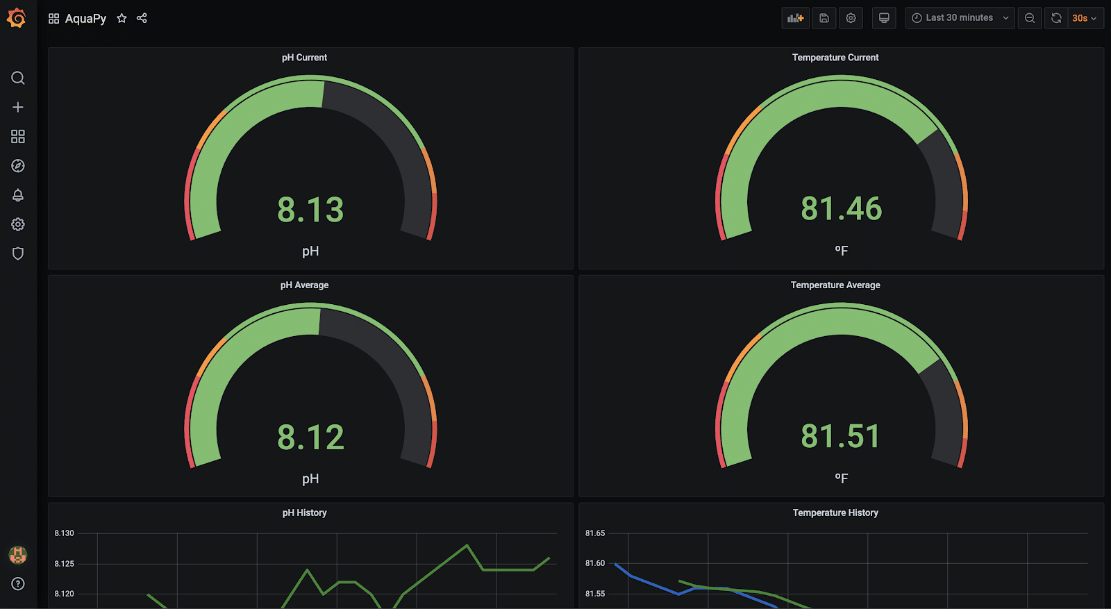 Grafana dashboard sensor data