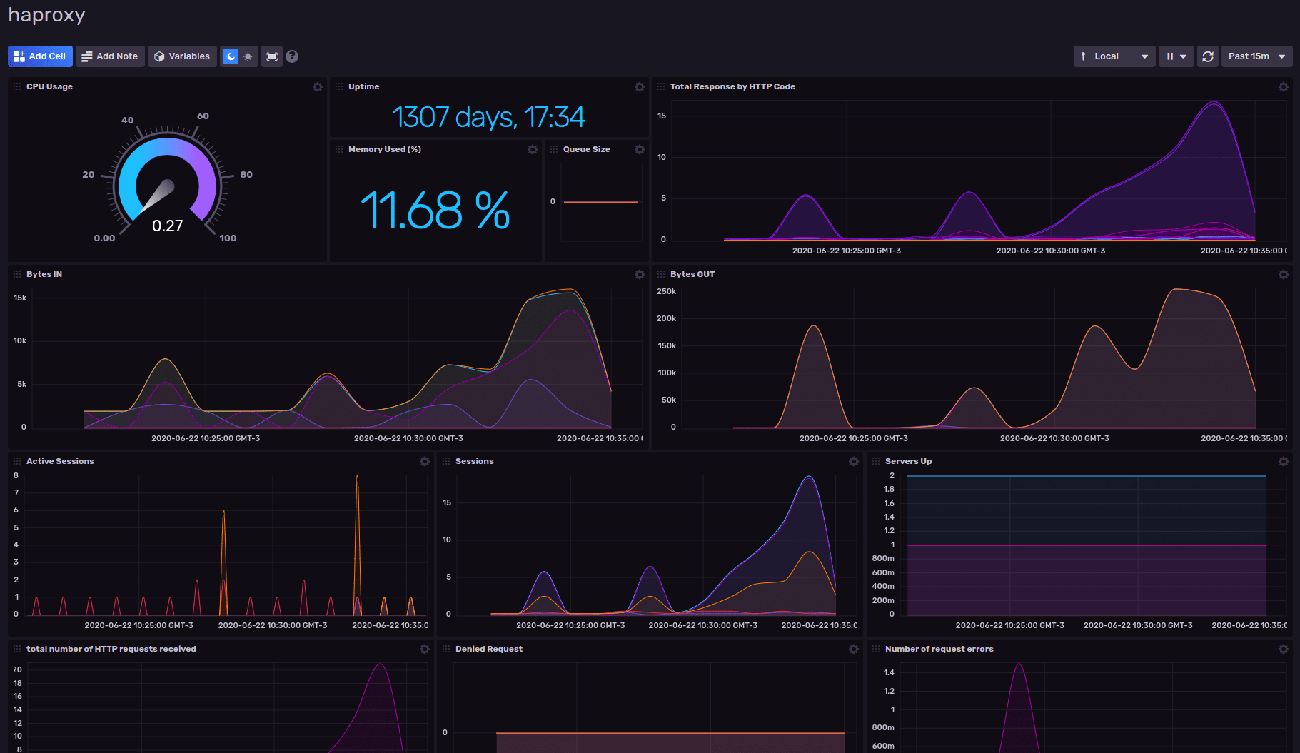 HAProxy Monitoring Dashboard