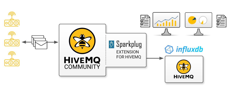 HiveMQ Extension Flow