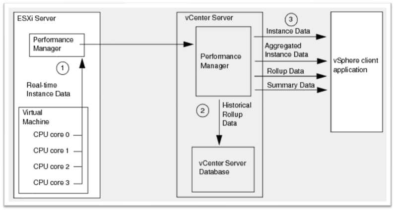How VMware vCenter saves information and metrics