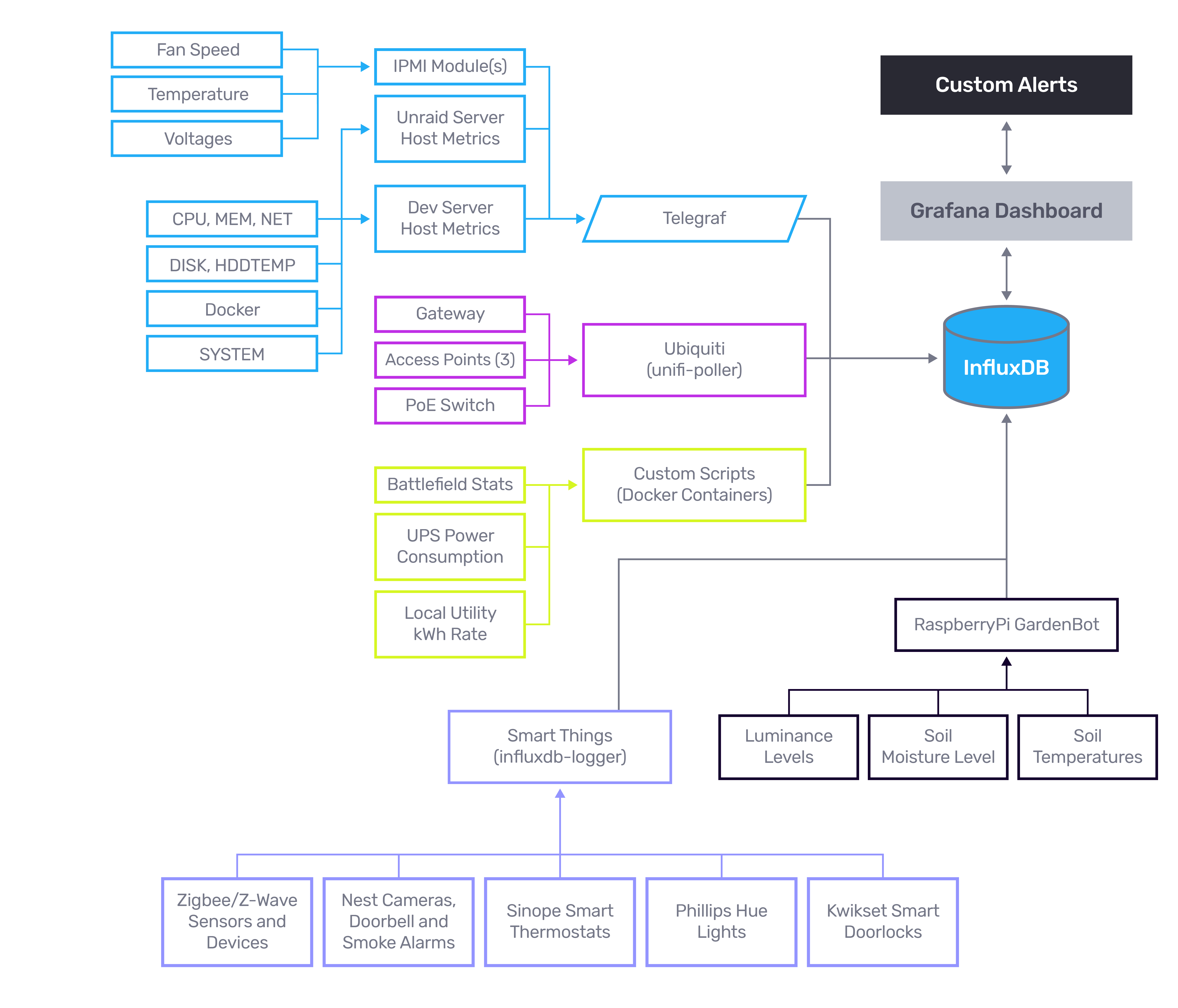 InfluxDB architecture diagram - Matt VanTassel