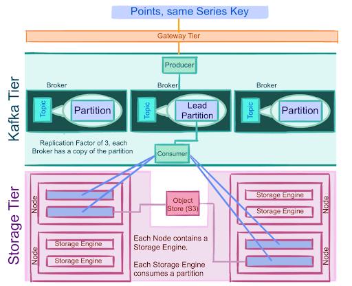The InfluxDB Cloud 2.0 storage tier architecture