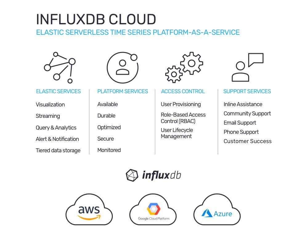 InfluxDB Cloud