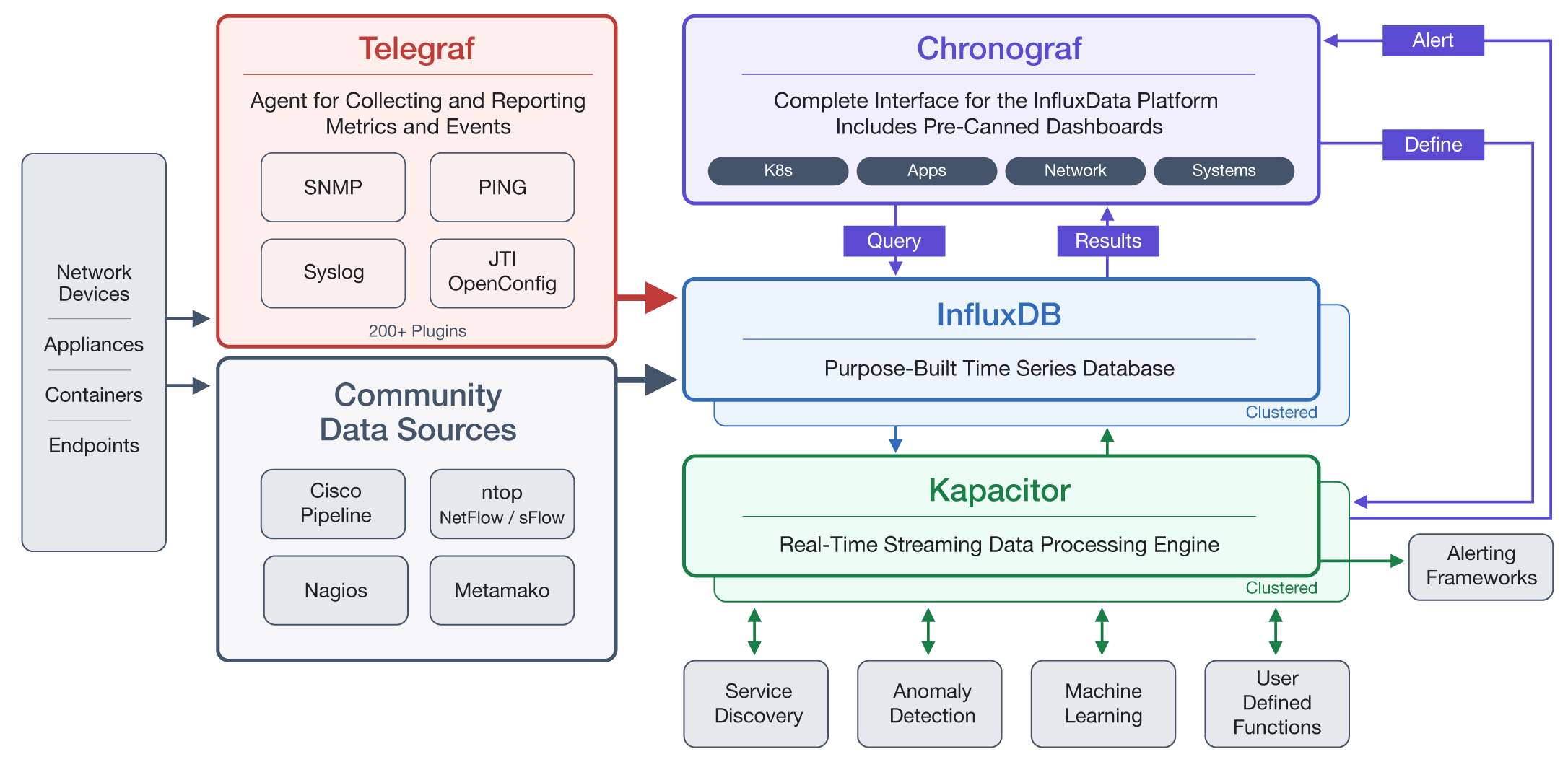 InfluxDB's TICK stack architecture, including Telegraf, Chronograf, and Kapacitor