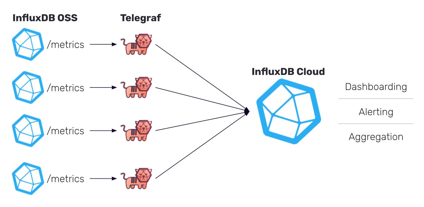 InfluxDB OSS instances