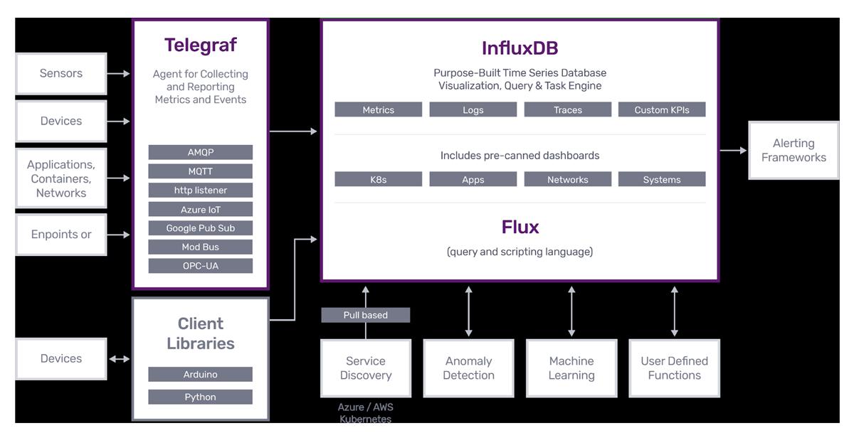 InfluxDB Platform for IIoT Diagram