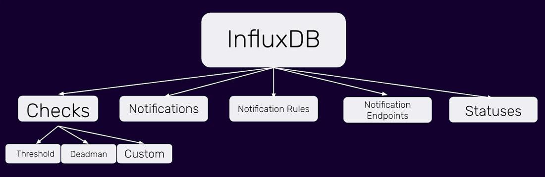 InfluxDB-components