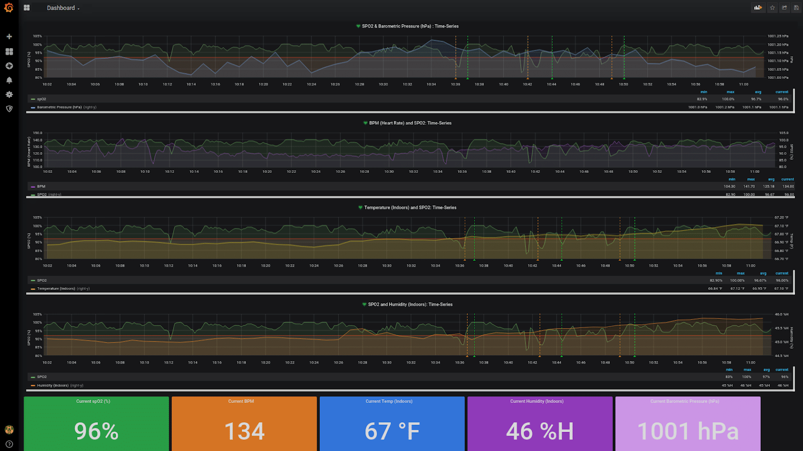 InfluxDB health monitoring dashboard version 2 - charts