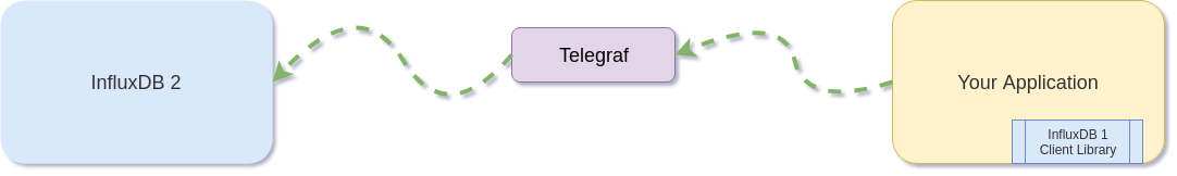 Writing to InfluxDB 2 with InfluxDB 1 Client Libraries Through Telegraf