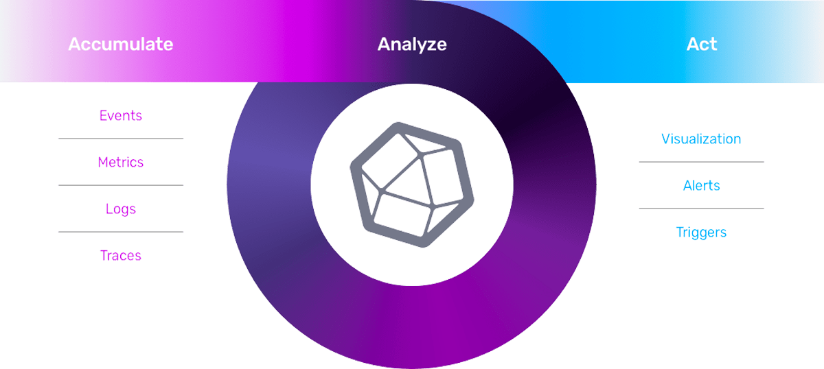 Accumulate, analyze, and act on time series data with InfluxDB
