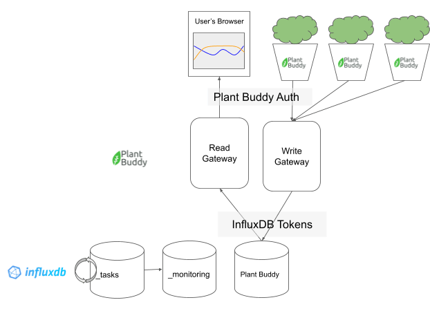 IoT-application-and-InfluxDB-Cloud-architecture-overview