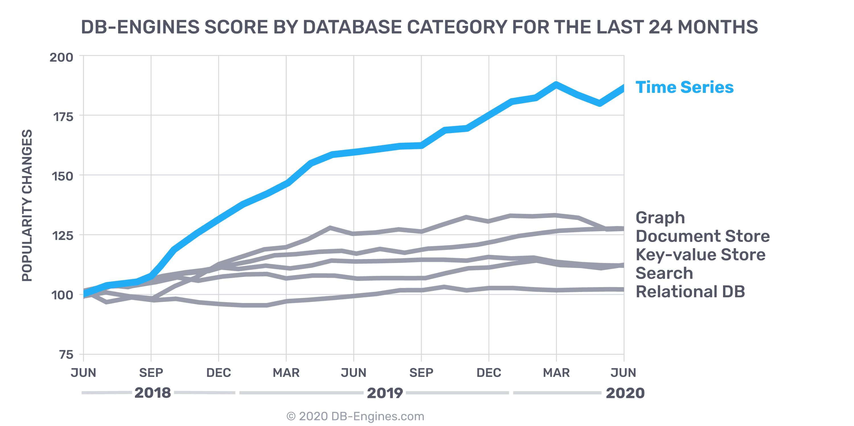 June 2020 - DB Engine Categories chart