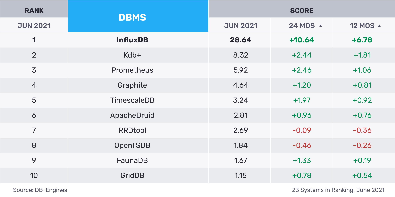 DB Engine JUN-2021-Matrix