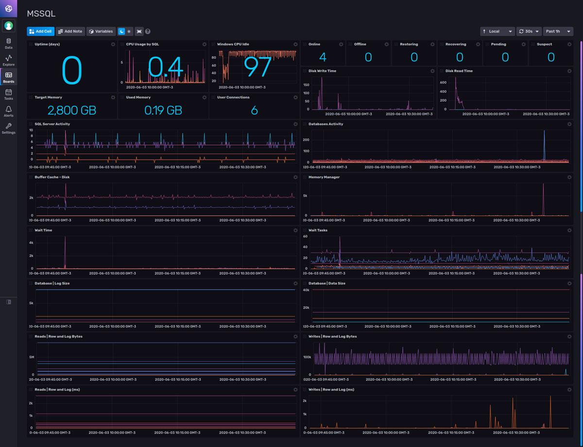 Microsoft SQL Server Monitoring Dashboard