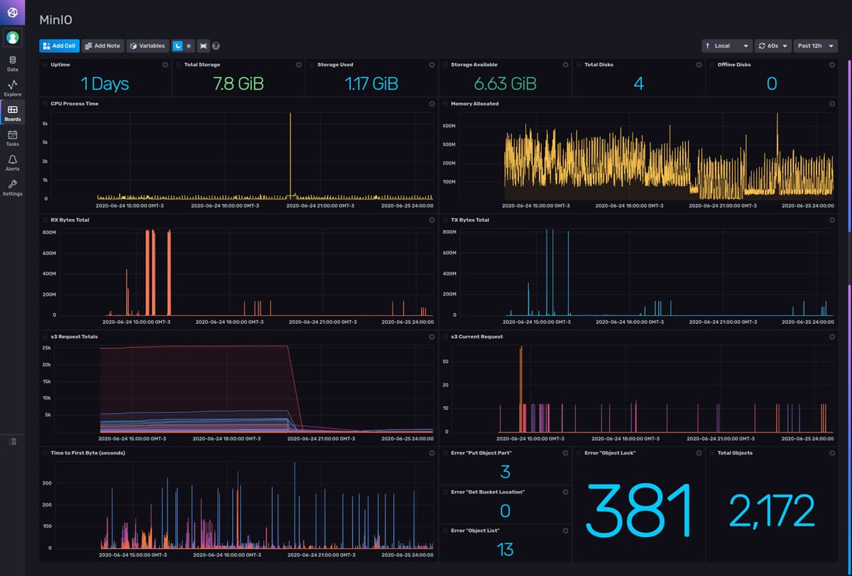 MinIO-monitoring-Dashboard