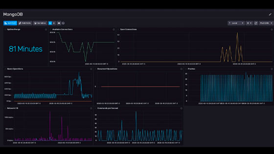 MongoDB Monitoring Template
