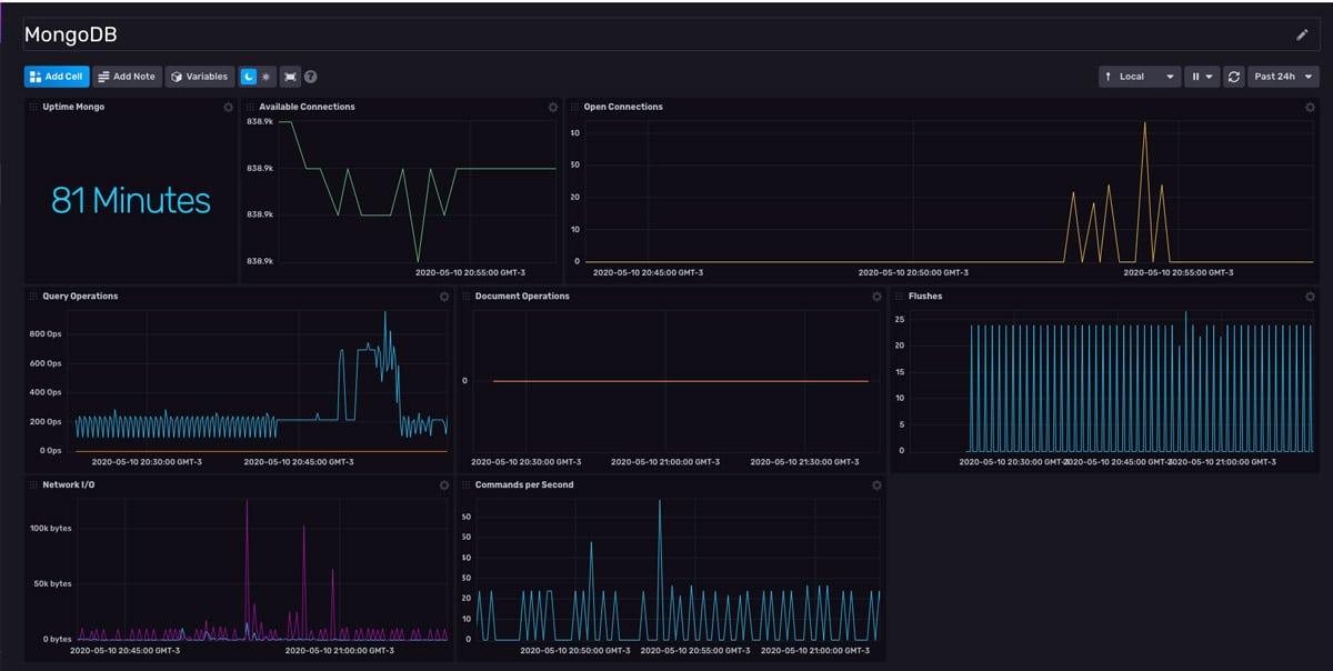 MongoDB monitoring dashboard