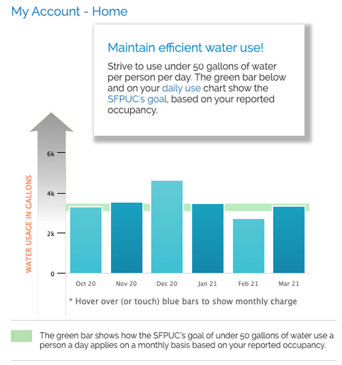 My real water usage for the past 6 months