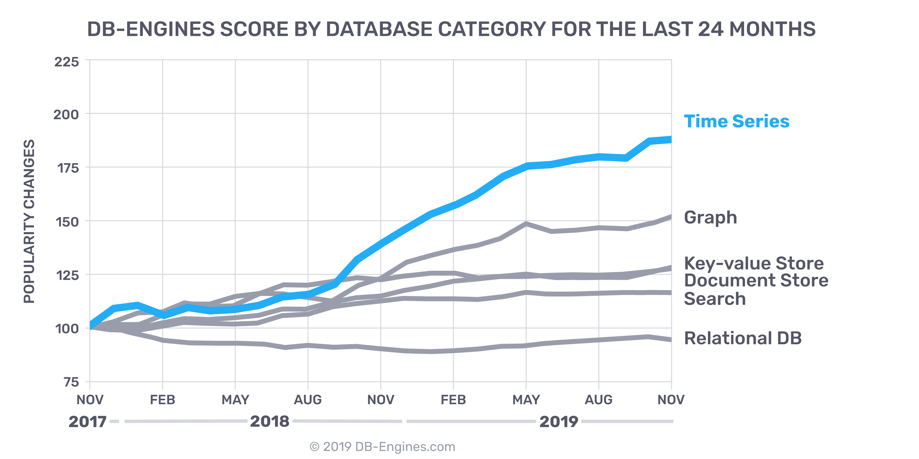 trend of time series databases and other database types over 24 months