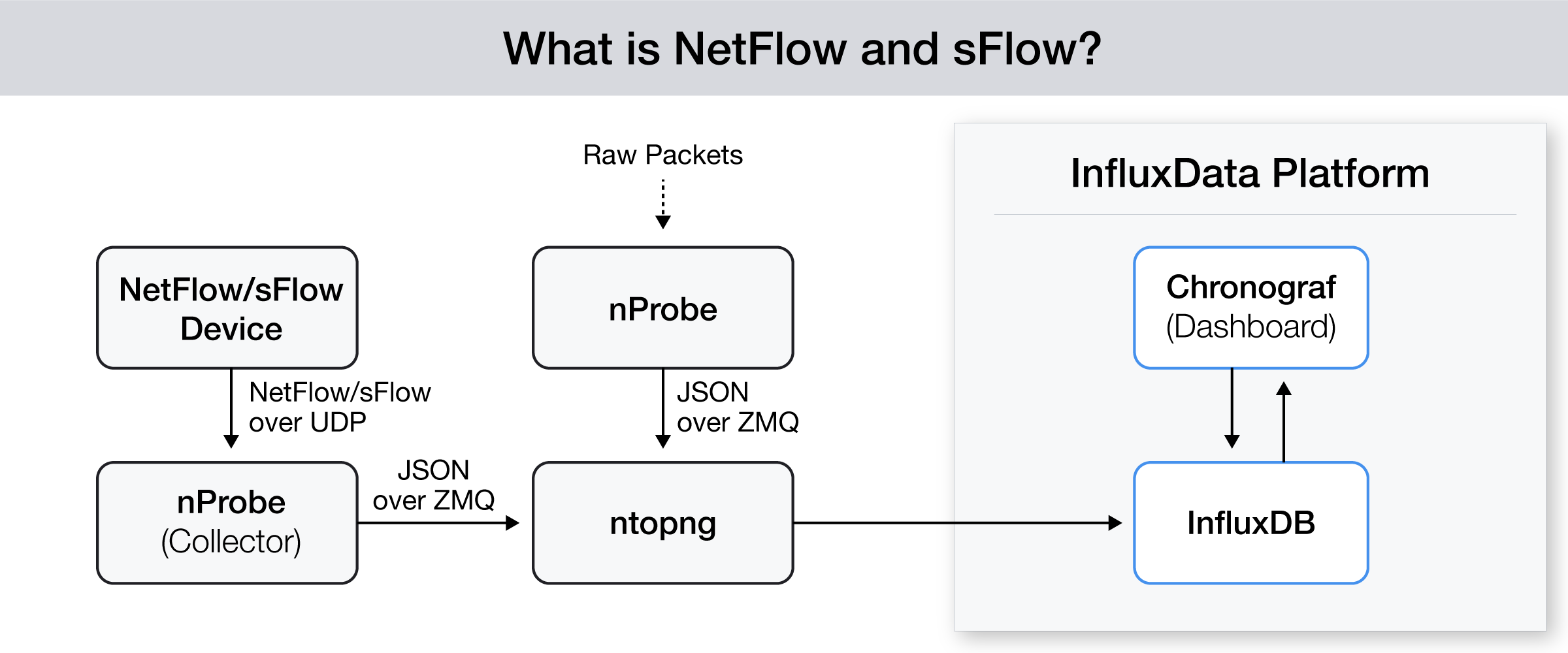 NetFlow & sFlow network monitoring with InfluxData