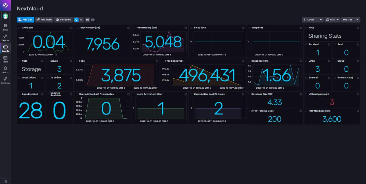 Nextcloud monitoring dashboard