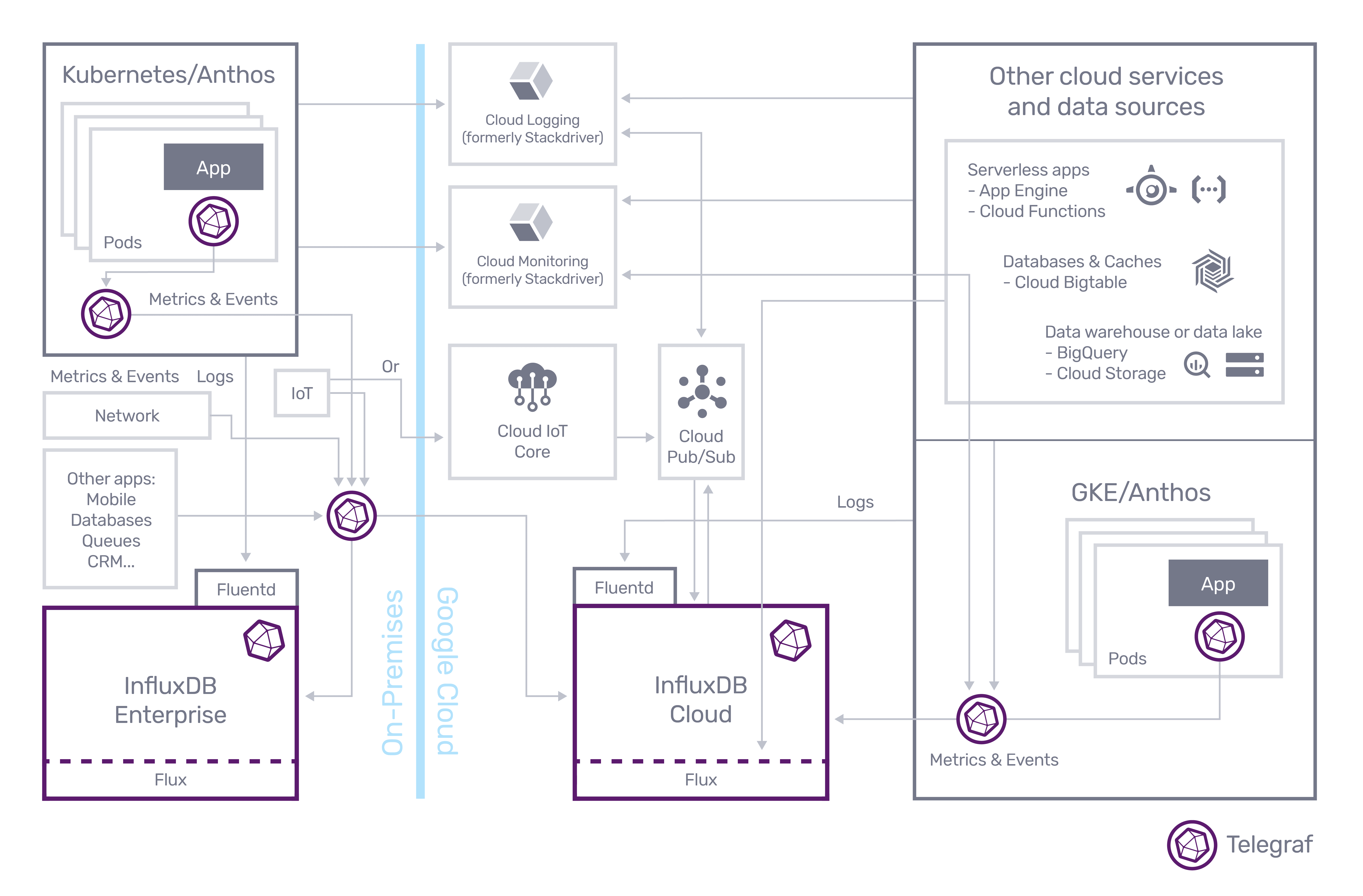 On-Premises GCP Cloud and Data Sources_c-01