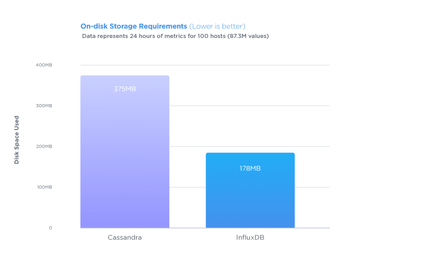 On-disk-Storage-Requirements