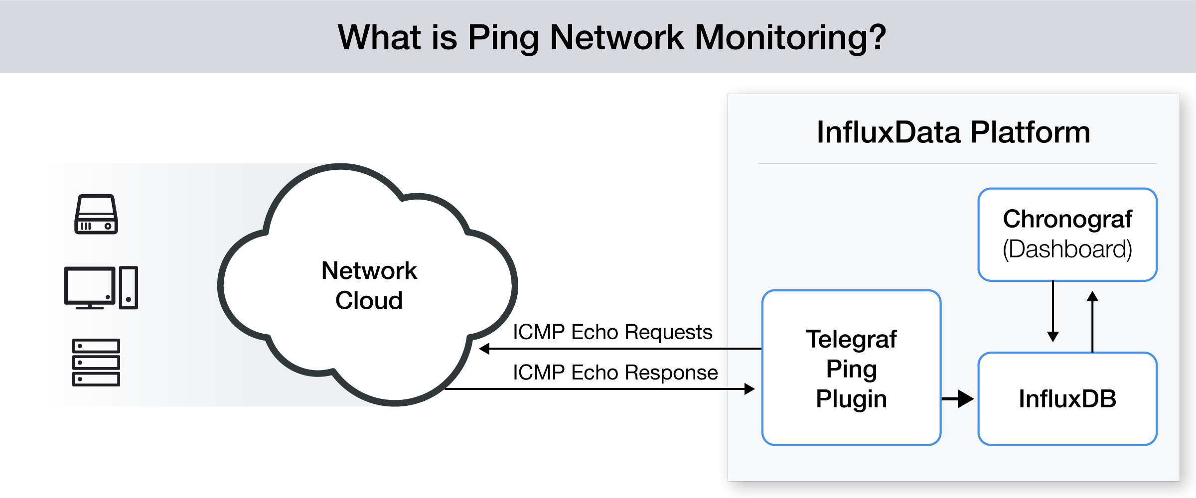 Ping network monitoring with InfluxDB and Telegraf