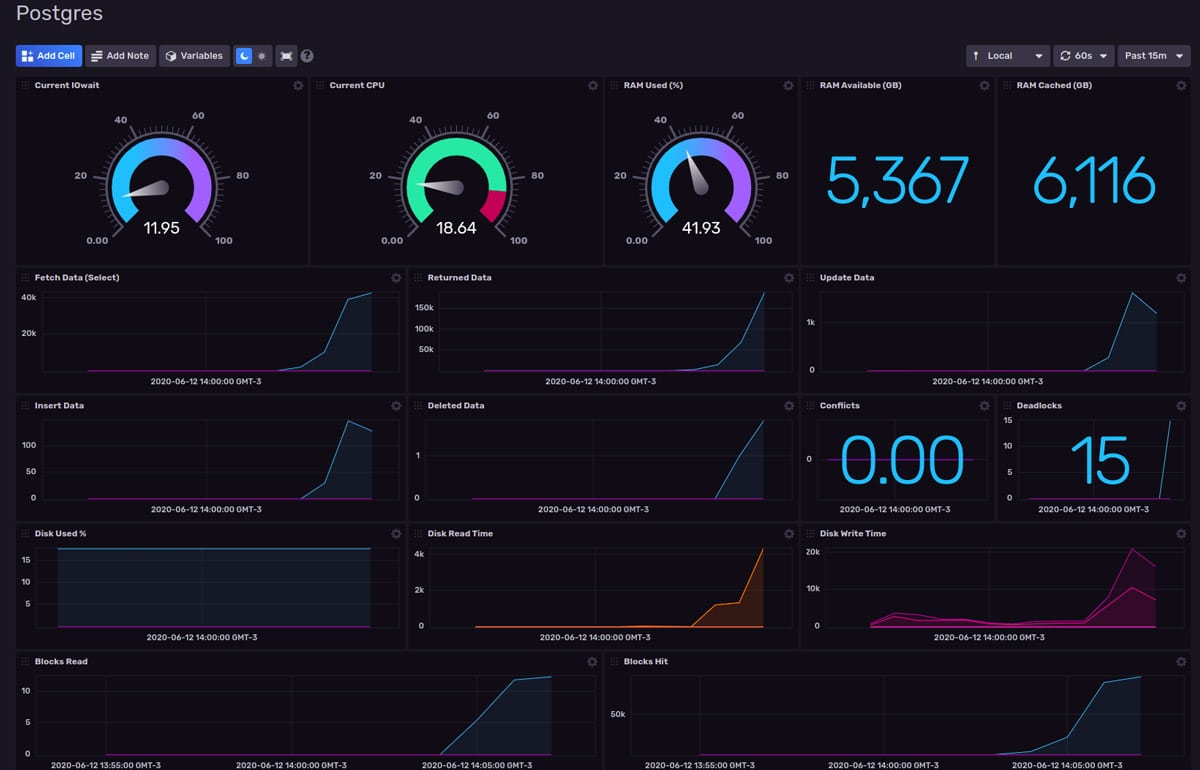 PostgreSQL monitoring dashboard