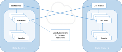 Replication with Subscriptions