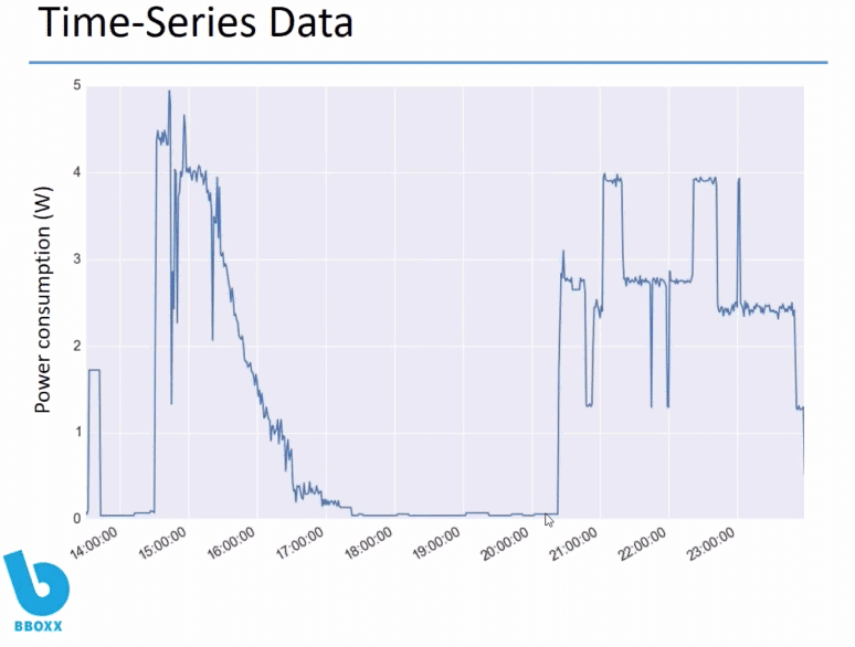 Time-Series Graph -- InfluxDB