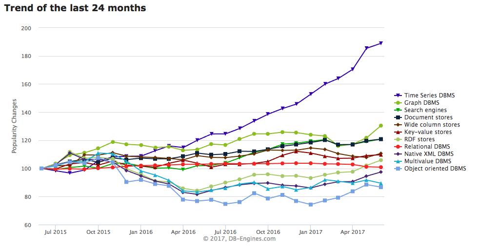 Fastest Growing Database Time Series Database
