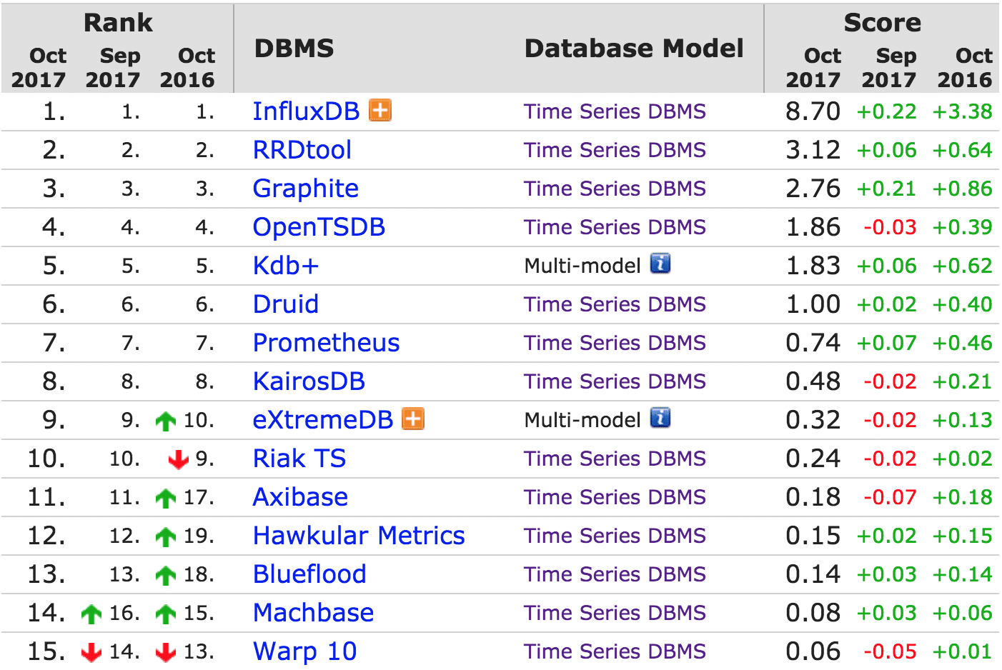 Top 15 Time Series Databases